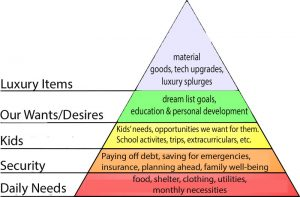 The Art of Love & Money Our Financial Hierarchy